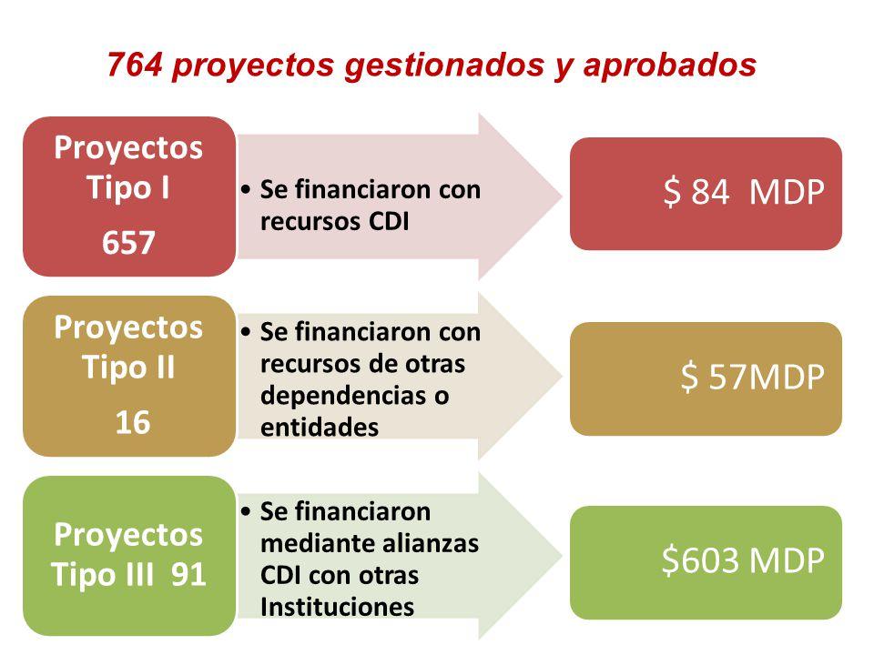 764 proyectos gestionados y aprobados