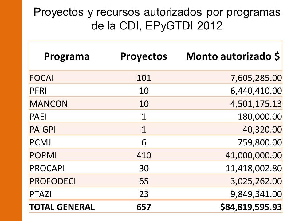Proyectos y recursos autorizados por programas de la CDI, EPyGTDI 2012 ProgramaProyectosMonto autorizado $ FOCAI101 7,605,285.00 PFRI106,440,410.00 MANCON10 4,501,175.13 PAEI1 180,000.00 PAIGPI1 40,320.00 PCMJ6 759,800.00 POPMI410 41,000,000.00 PROCAPI30 11,418,002.80 PROFODECI65 3,025,262.00 PTAZI23 9,849,341.00 TOTAL GENERAL657 $84,819,595.93