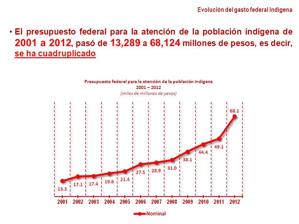 Evolución del gasto federal indígena El presupuesto federal para la atención de la población indígena de 2001 a 2012, pasó de 13,289 a 68,124 millones de pesos, es decir, se ha cuadruplicado Presupuesto federal para la atención de la población indígena 2001 – 2012 (miles de millones de pesos)