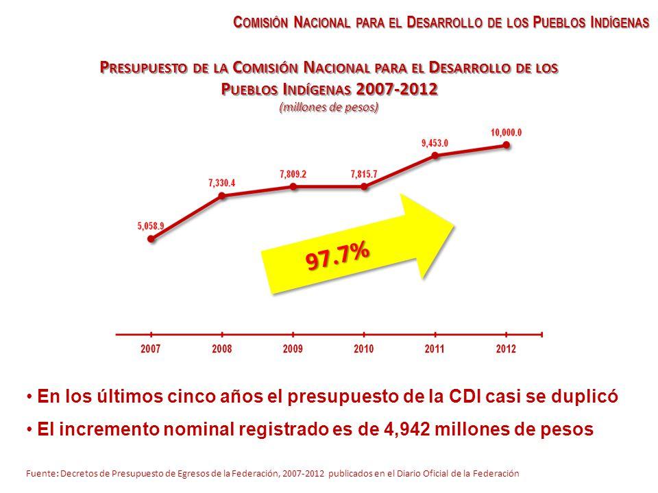 P RESUPUESTO DE LA C OMISIÓN N ACIONAL PARA EL D ESARROLLO DE LOS P UEBLOS I NDÍGENAS 2007-2012 (millones de pesos) Fuente: Decretos de Presupuesto de Egresos de la Federación, 2007-2012 publicados en el Diario Oficial de la Federación 97.7% En los últimos cinco años el presupuesto de la CDI casi se duplicó El incremento nominal registrado es de 4,942 millones de pesos C OMISIÓN N ACIONAL PARA EL D ESARROLLO DE LOS P UEBLOS I NDÍGENAS