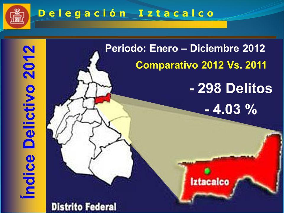 Índice Delictivo por Sector D e l e g a c i ó n I z t a c a l c o Sector 1 Iztaccihuatl Sector 2 Tlacotal Sector 3 Pantitlan - 256 Delitos – 9.81 % - 18 Delitos – 0.84 % - 24 Delitos – 0.90 %
