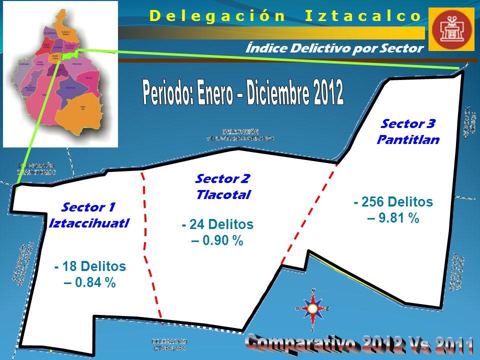 Índice Delictivo por Sector D e l e g a c i ó n I z t a c a l c o Sector 1 Iztaccihuatl Sector 2 Tlacotal Sector 3 Pantitlan - 256 Delitos – 9.81 % -