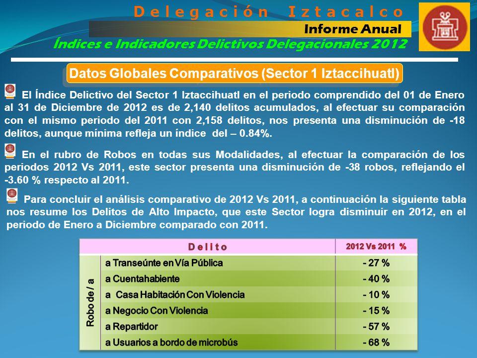 Índices e Indicadores Delictivos Delegacionales 2012 D e l e g a c i ó n I z t a c a l c o Informe Anual Para concluir el análisis comparativo de 2012