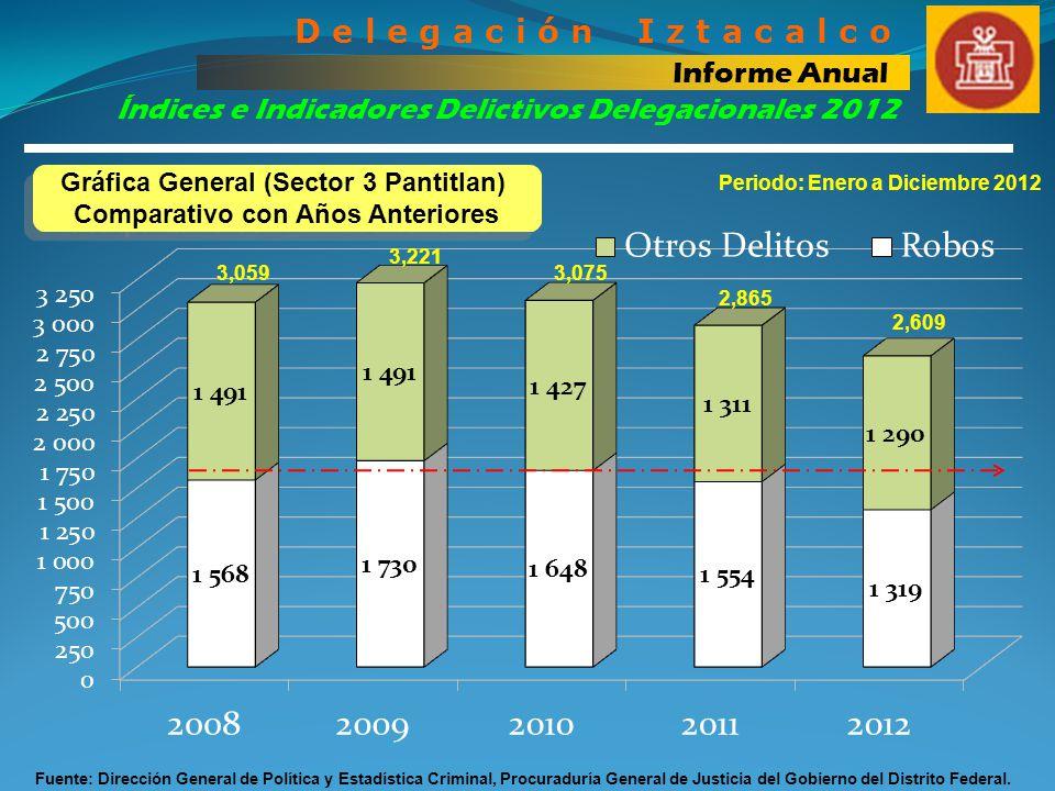 Índices e Indicadores Delictivos Delegacionales 2012 D e l e g a c i ó n I z t a c a l c o Informe Anual Para concluir el análisis comparativo de 2012 Vs 2011, a continuación la siguiente tabla nos resume los Delitos de Alto Impacto, que este Sector logra disminuir en 2012, en el periodo de Enero a Diciembre comparado con 2011.