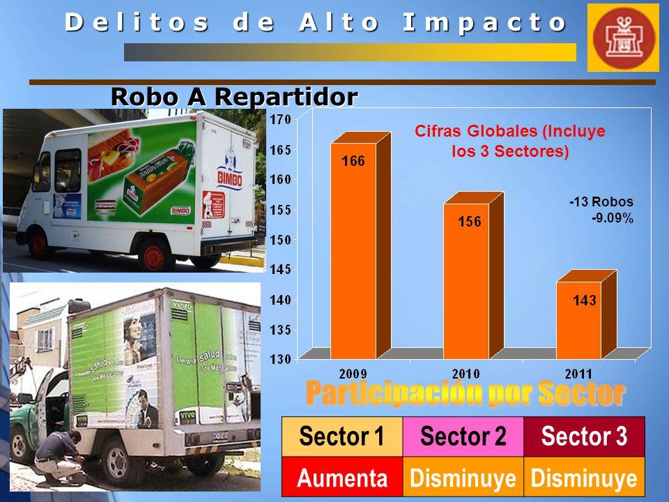 D e l i t o s d e A l t o I m p a c t o Sector 1Sector 2Sector 3 AumentaDisminuye Robo A Repartidor Cifras Globales (Incluye los 3 Sectores) -13 Robos -9.09%