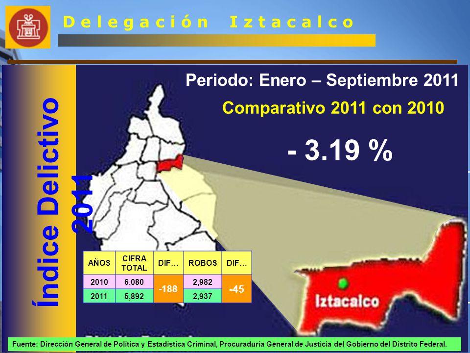 Índice Delictivo por Sector D e l e g a c i ó n I z t a c a l c o Sector 1 Iztaccihuatl Sector 2 Tlacotal Sector 3 Pantitlan + 0.36 - 6.66 % - 2.32 % AÑOS CIFRA TOTAL DIF…ROBOSDIF… 20101,650 +6 775 +50 20111,656825 AÑOS CIFRA TOTAL DIF…ROBOSDIF… 20102,075 -47 958 -19 20112,028939 AÑOS CIFRA TOTAL DIF…ROBOSDIF… 20102,355 -147 1,249 -76 20112,2081,173
