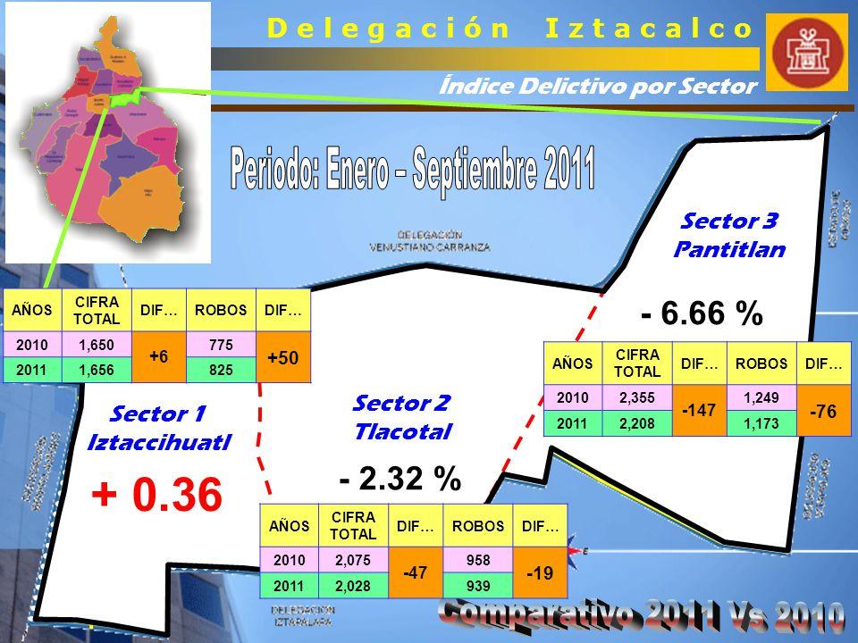 Índice Delictivo Delegacional D e l e g a c i ó n I z t a c a l c o Cifras Mensuales ( Incluye los Tres Sectores ) (Periodo: Enero – Septiembre)