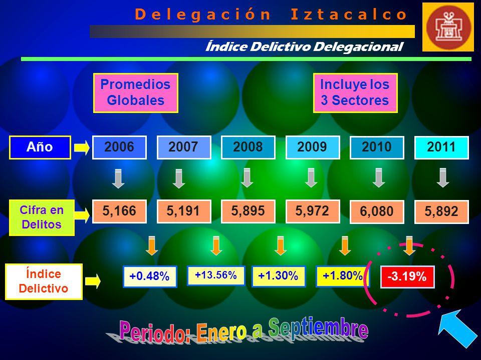 Índice Delictivo Delegacional D e l e g a c i ó n I z t a c a l c o Año Cifra en Delitos Índice Delictivo 2006200720082009 20102011 +0.48% +13.56% +1.30%+1.80% -3.19% 5,1665,1915,8955,972 6,0805,892 Promedios Globales Incluye los 3 Sectores