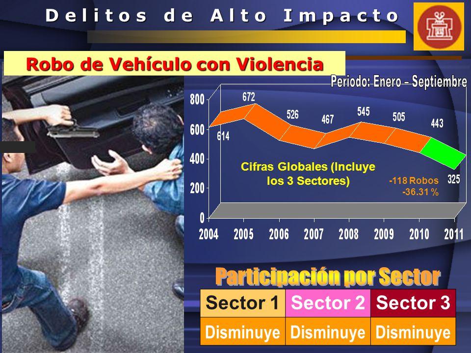 Sector 1Sector 2Sector 3 Aumenta +79 Robos +19.17% D e l i t o s d e A l t o I m p a c t o Robo de Vehículo Sin Violencia Cifras Globales (Incluye los 3 Sectores)