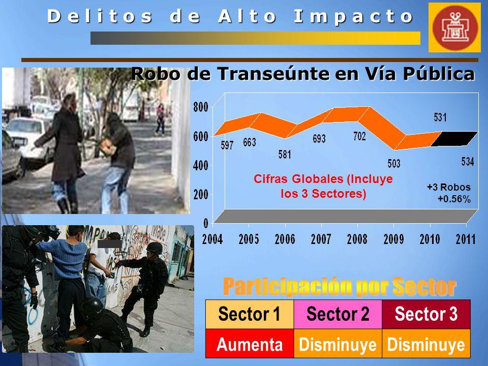 Sector 1Sector 2Sector 3 AumentaDisminuye D e l i t o s d e A l t o I m p a c t o Cifras Globales (Incluye los 3 Sectores) Robo de Transeúnte en Vía Pública +3 Robos +0.56%