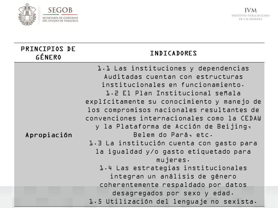 PRINCIPIOS DE GÉNERO INDICADORES Apropiación 1.1 Las instituciones y dependencias Auditadas cuentan con estructuras institucionales en funcionamiento.