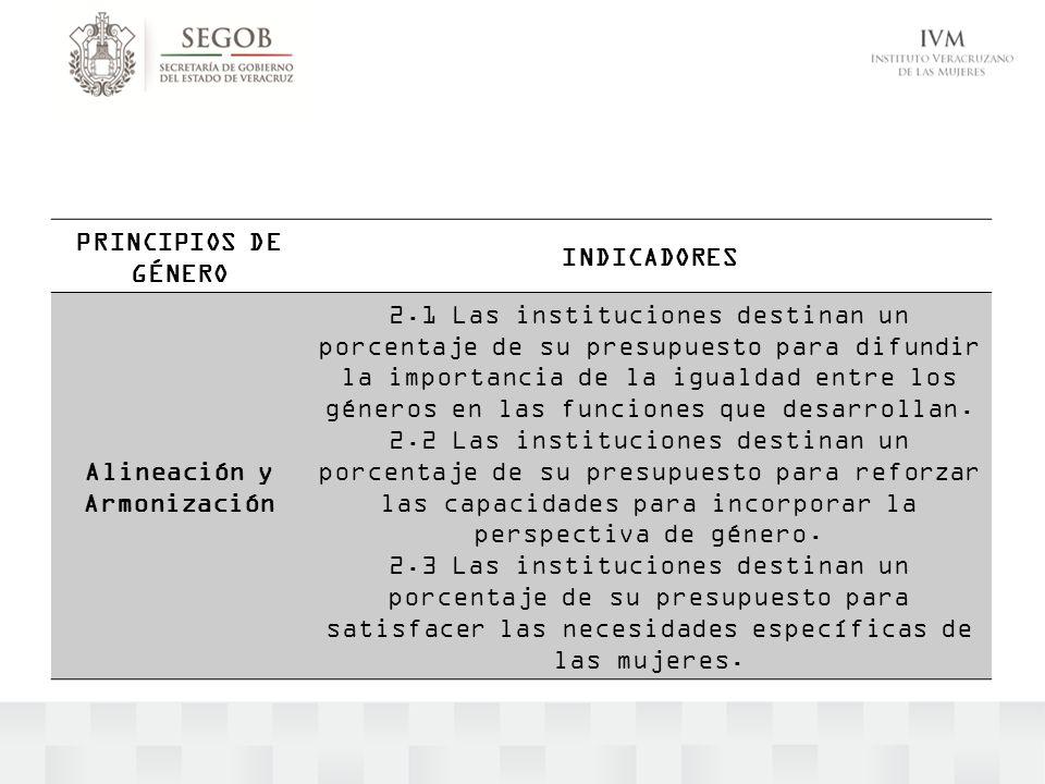 PRINCIPIOS DE GÉNERO INDICADORES Alineación y Armonización 2.1 Las instituciones destinan un porcentaje de su presupuesto para difundir la importancia