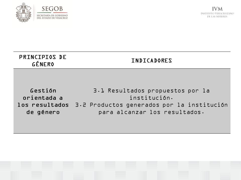 PRINCIPIOS DE GÉNERO INDICADORES Gestión orientada a los resultados de género 3.1 Resultados propuestos por la institución. 3.2 Productos generados po