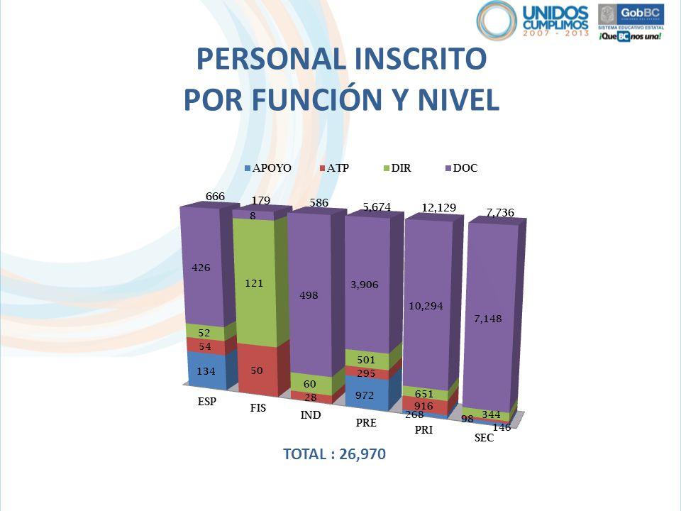 PERSONAL INSCRITO POR FUNCIÓN Y NIVEL TOTAL : 26,970