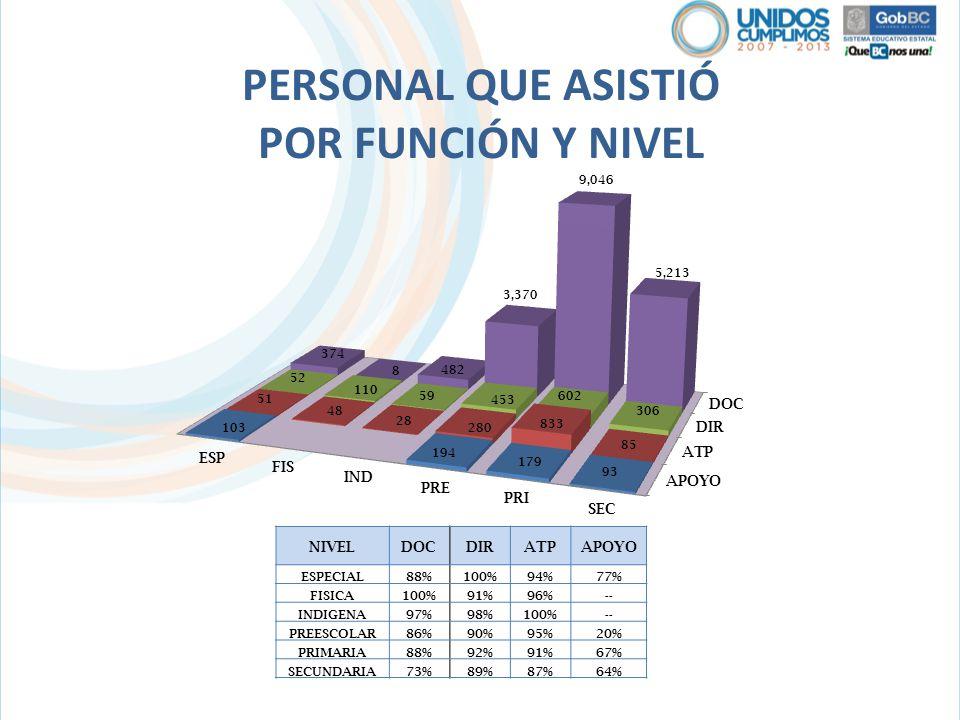 PERSONAL QUE ASISTIÓ POR FUNCIÓN Y NIVEL NIVELDOCDIRATPAPOYO ESPECIAL88%100%94%77% FISICA100%91%96%-- INDIGENA97%98%100%-- PREESCOLAR86%90%95%20% PRIM