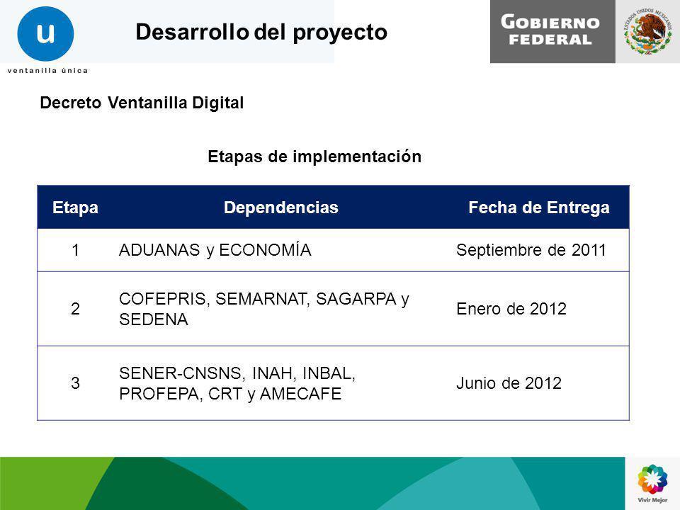 Decreto Ventanilla Digital EtapaDependenciasFecha de Entrega 1ADUANAS y ECONOMÍASeptiembre de 2011 2 COFEPRIS, SEMARNAT, SAGARPA y SEDENA Enero de 201
