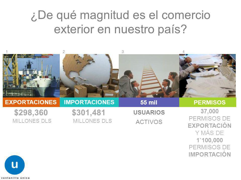 $ $298,360 MILLONES DLS ¿De qué magnitud es el comercio exterior en nuestro país? $301,481 MILLONES DLS 37,000 PERMISOS DE EXPORTACIÓN Y MÁS DE 1`100,