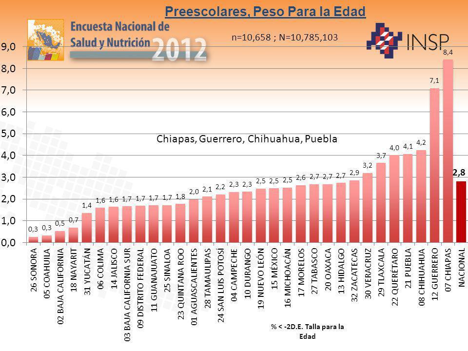 Preescolares, Peso Para la Edad n=10,658 ; N=10,785,103
