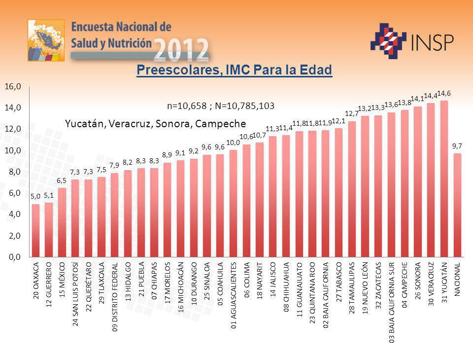 Preescolares, IMC Para la Edad n=10,658 ; N=10,785,103