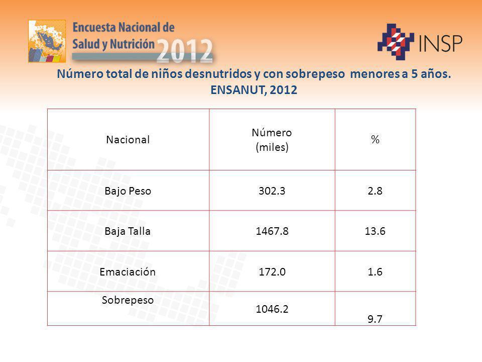 Número total de niños desnutridos y con sobrepeso menores a 5 años. ENSANUT, 2012 Nacional Número (miles) % Bajo Peso302.32.8 Baja Talla1467.813.6 Ema