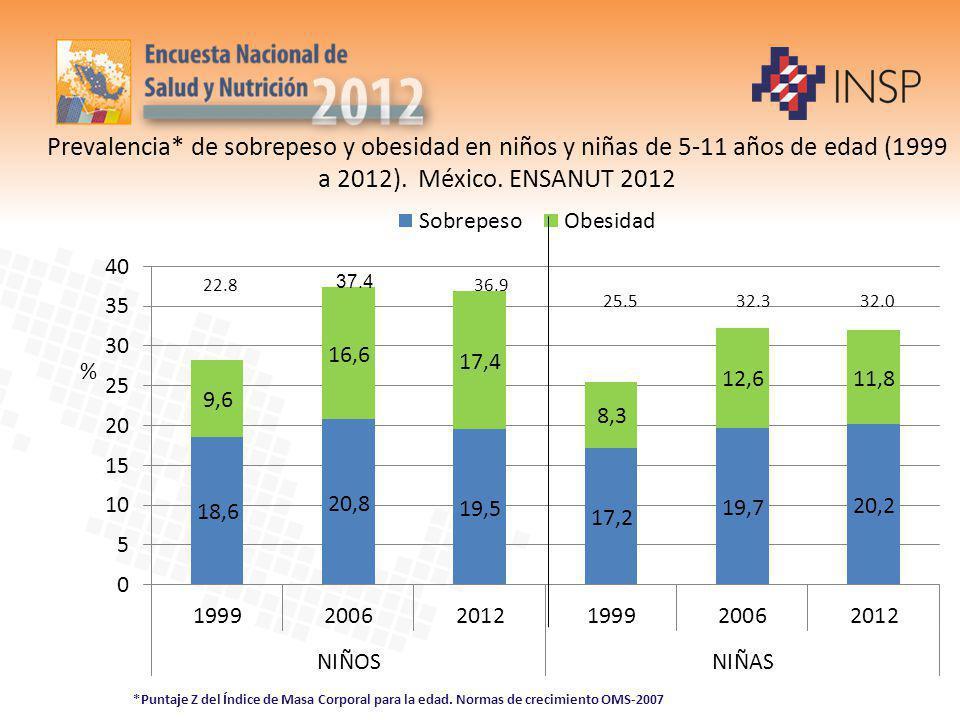 Prevalencia* de sobrepeso y obesidad en niños y niñas de 5-11 años de edad (1999 a 2012). México. ENSANUT 2012 % 22.836.9 32.032.325.5 *Puntaje Z del
