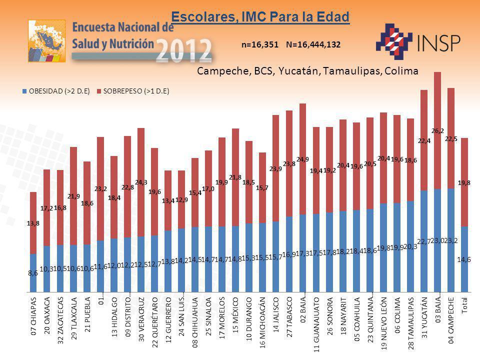 Escolares, IMC Para la Edad n=16,351 N=16,444,132