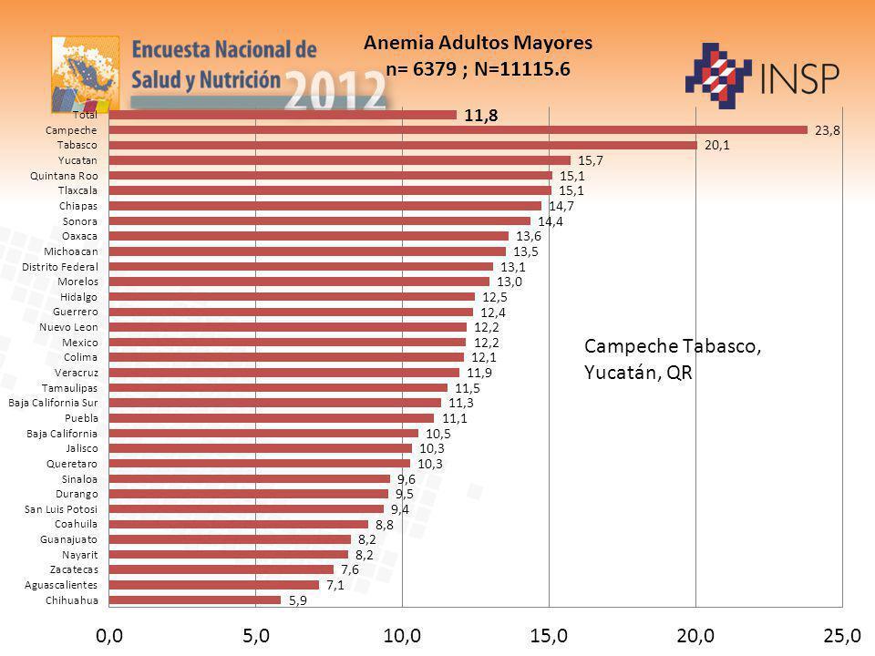 Anemia Adultos Mayores n= 6379 ; N=11115.6