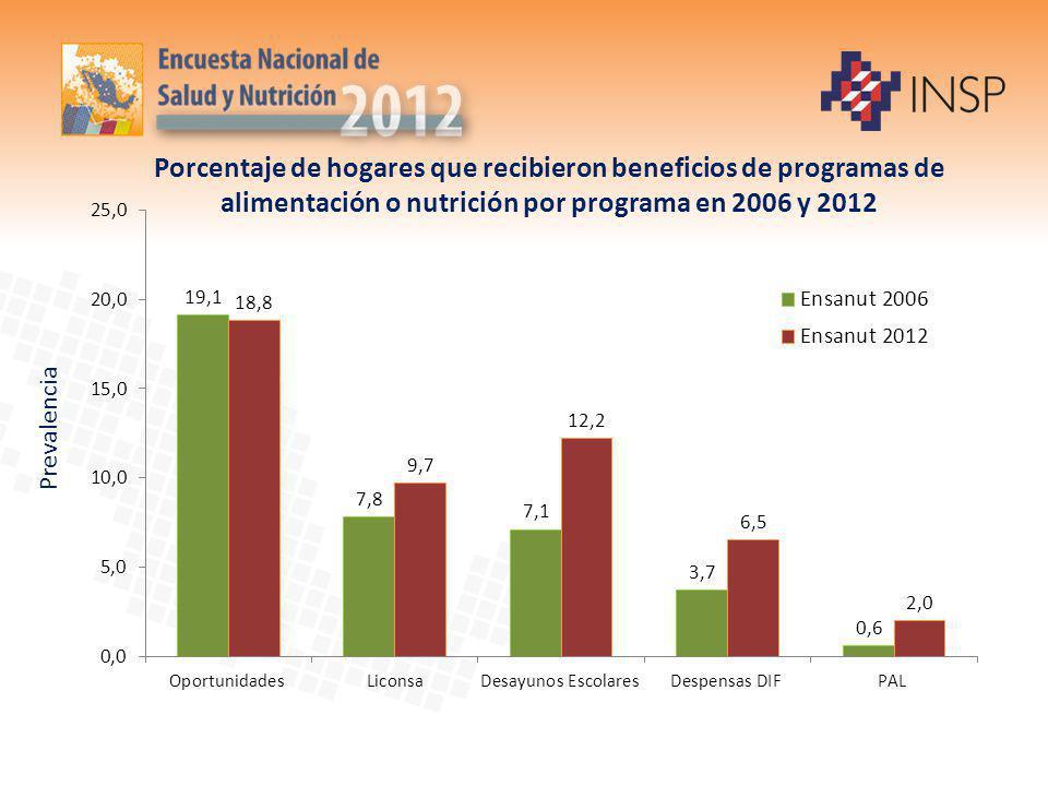 Porcentaje de hogares que recibieron beneficios de programas de alimentación o nutrición por programa en 2006 y 2012 Prevalencia