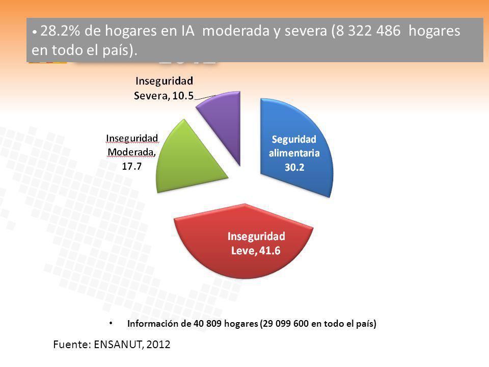 28.2% de hogares en IA moderada y severa (8 322 486 hogares en todo el país). Información de 40 809 hogares (29 099 600 en todo el país) Fuente: ENSAN
