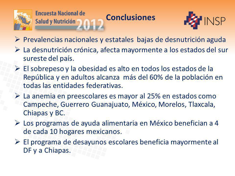Conclusiones Prevalencias nacionales y estatales bajas de desnutrición aguda La desnutrición crónica, afecta mayormente a los estados del sur sureste