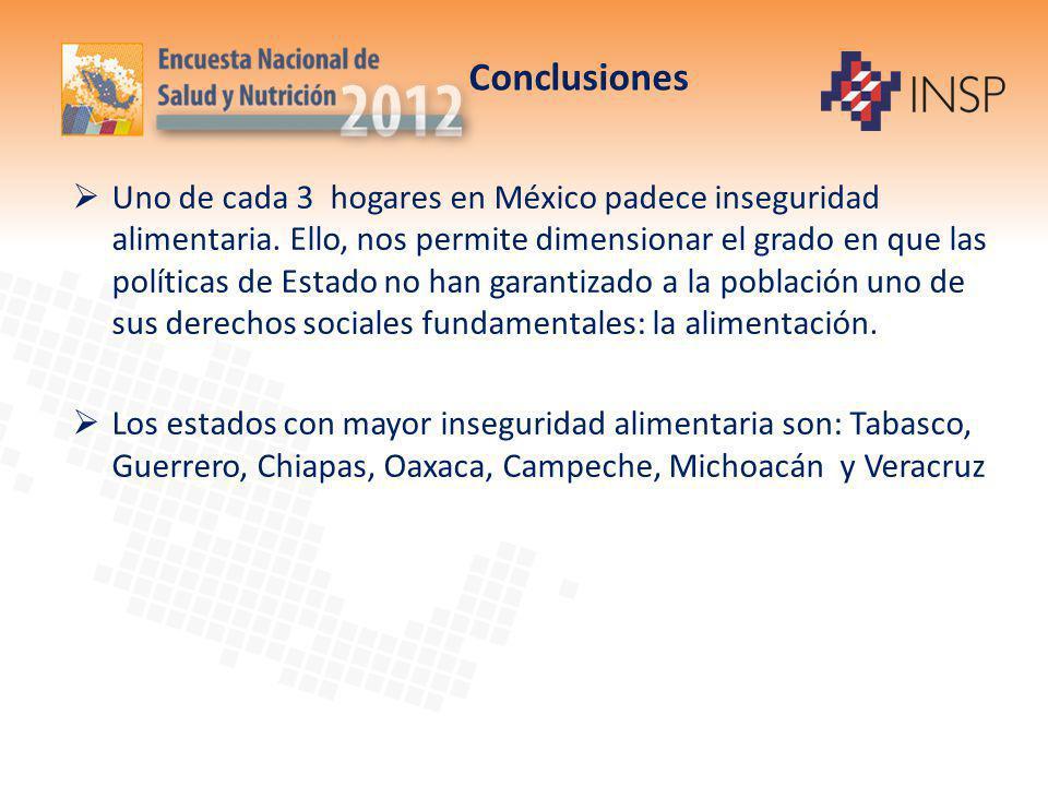 Conclusiones Uno de cada 3 hogares en México padece inseguridad alimentaria. Ello, nos permite dimensionar el grado en que las políticas de Estado no