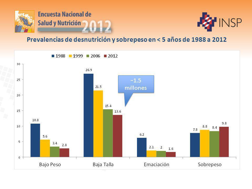 Prevalencias de desnutrición y sobrepeso en < 5 años de 1988 a 2012 ~ 1.5 millones