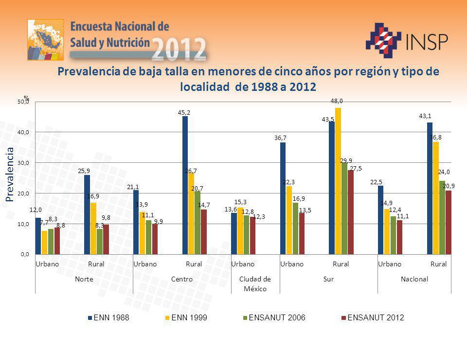 Adolescentes, IMC Para la Edad n=13,992 N=18,102,795