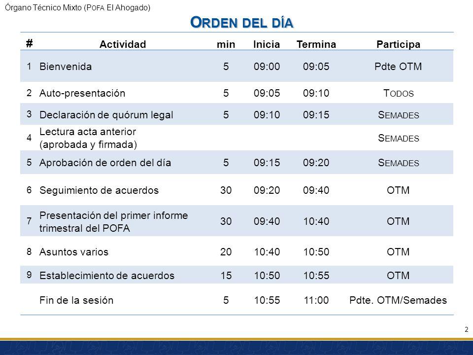 Órgano Técnico Mixto (P OFA El Ahogado) # ActividadminIniciaTerminaParticipa 1 Bienvenida509:0009:05Pdte OTM 2 Auto-presentación509:0509:10T ODOS 3 De