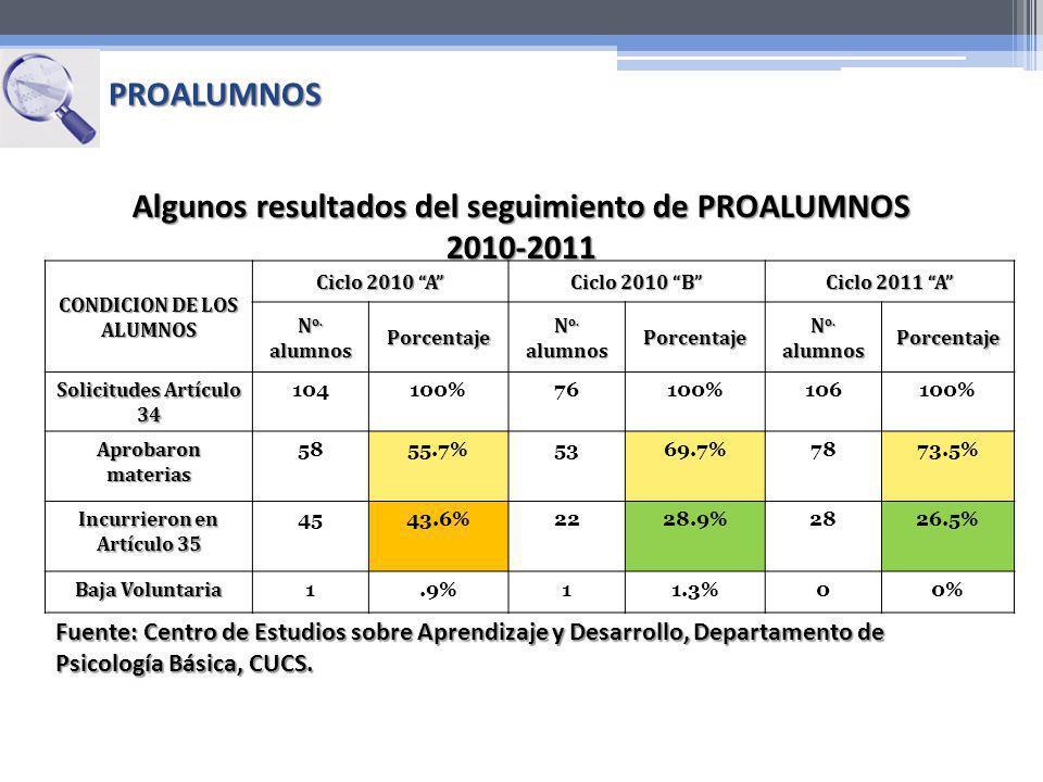 CONDICION DE LOS ALUMNOS Ciclo 2010 A Ciclo 2010 B Ciclo 2011 A N o. alumnos Porcentaje Porcentaje Porcentaje Solicitudes Artículo 34 104100%76100%106