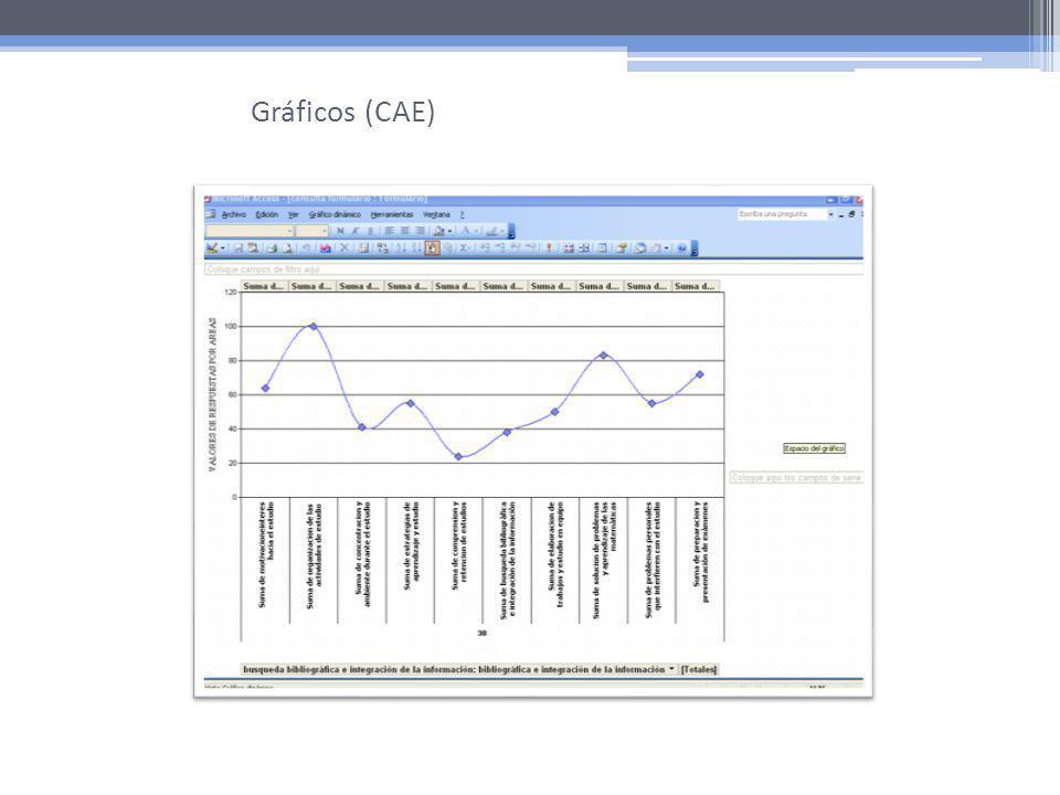 Gráficos (CAE)