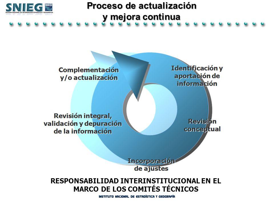 Proceso de actualización Proceso de actualización y mejora continua y mejora continua RESPONSABILIDAD INTERINSTITUCIONAL EN EL MARCO DE LOS COMITÉS TÉ