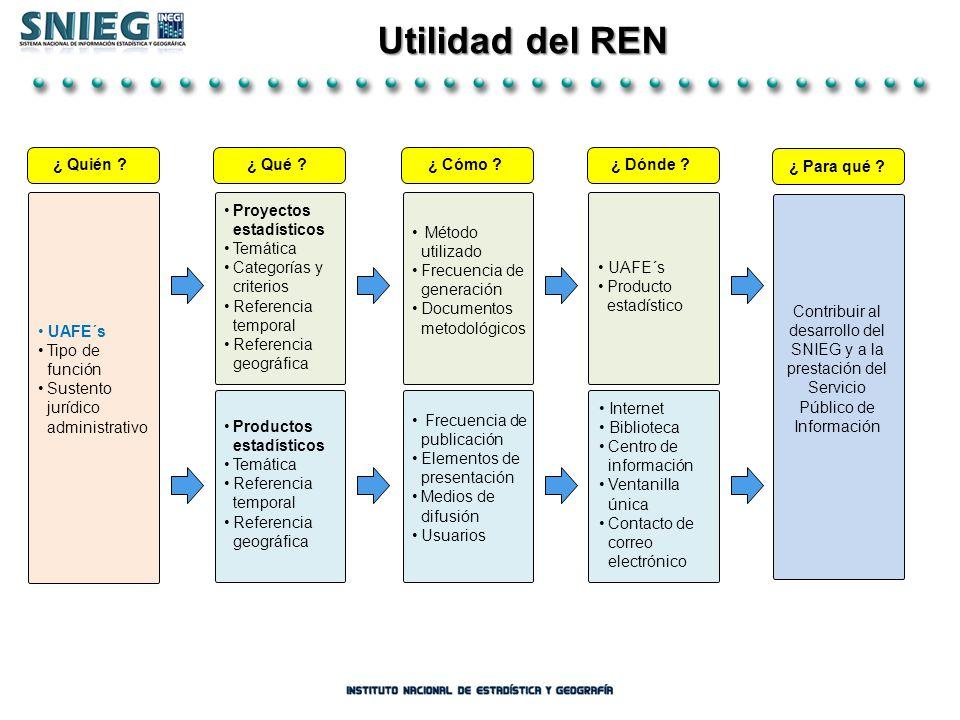 Utilidad del REN Utilidad del REN UAFE´s Tipo de función Sustento jurídico administrativo ¿ Quién ? Proyectos estadísticos Temática Categorías y crite