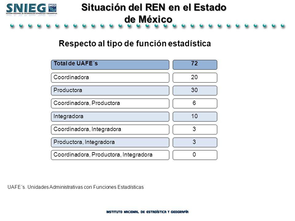 Situación del REN en el Estado Situación del REN en el Estado de México de México Total de UAFE´s72 Coordinadora20 Productora Coordinadora, Productora