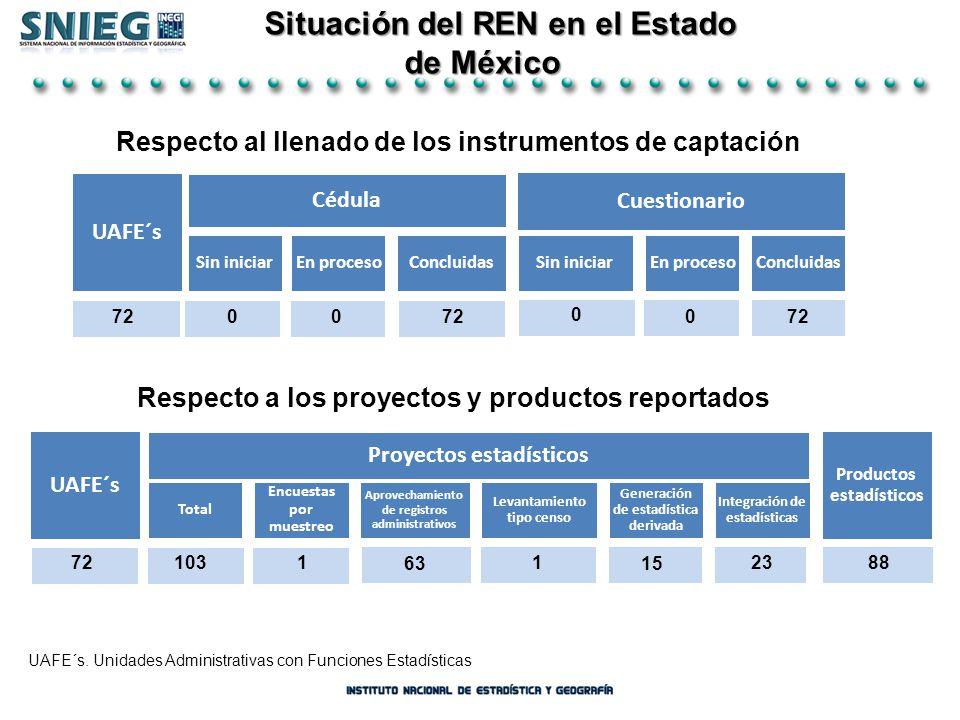 Situación del REN en el Estado Situación del REN en el Estado de México de México UAFE´s. Unidades Administrativas con Funciones Estadísticas 7200 0 0
