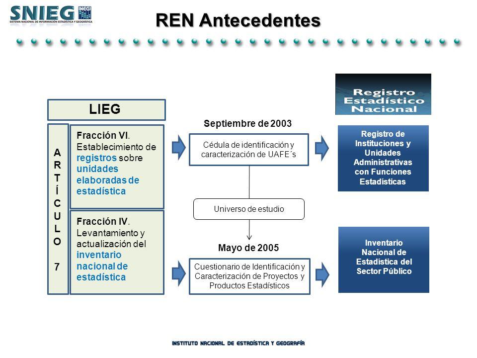 Situación del REN en el Estado Situación del REN en el Estado de México de México Total de UAFE´s72 Coordinadora20 Productora Coordinadora, Productora Integradora Coordinadora, Integradora Productora, Integradora Coordinadora, Productora, Integradora 30 6 10 3 3 0 UAFE´s.