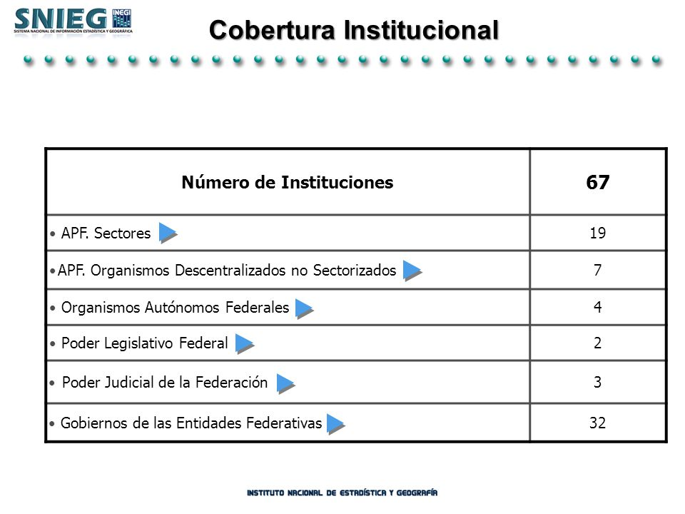 Cobertura Institucional Número de Instituciones 67 APF. Sectores19 APF. Organismos Descentralizados no Sectorizados7 Organismos Autónomos Federales4 P