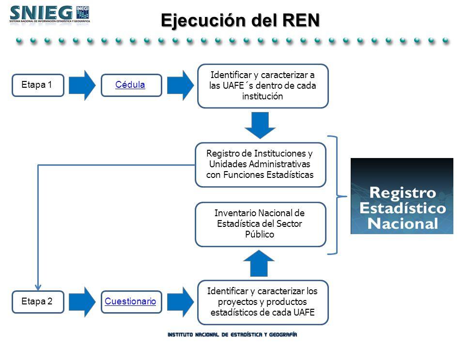 Ejecución del REN Etapa 1 Identificar y caracterizar a las UAFE´s dentro de cada institución Cédula Registro de Instituciones y Unidades Administrativ