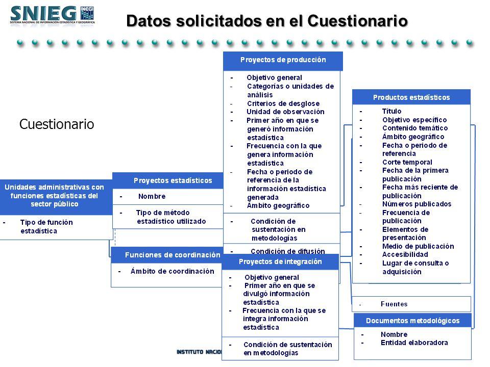 Datos solicitados en el Cuestionario Unidades administrativas con funciones estadísticas del sector público -Tipo de función estadística Documentos me