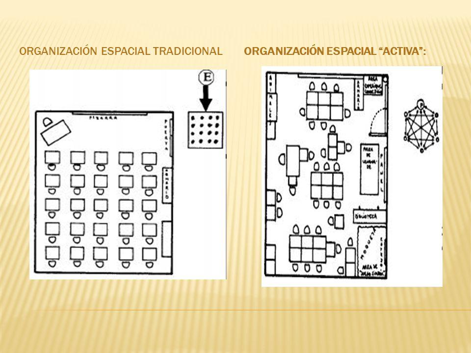 ORGANIZACIÓN ESPACIAL TRADICIONALORGANIZACIÓN ESPACIAL ACTIVA: