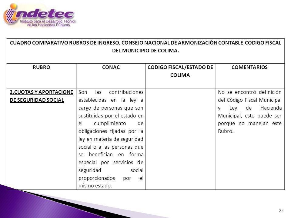 24 CUADRO COMPARATIVO RUBROS DE INGRESO, CONSEJO NACIONAL DE ARMONIZACIÓN CONTABLE-CODIGO FISCAL DEL MUNICIPIO DE COLIMA.