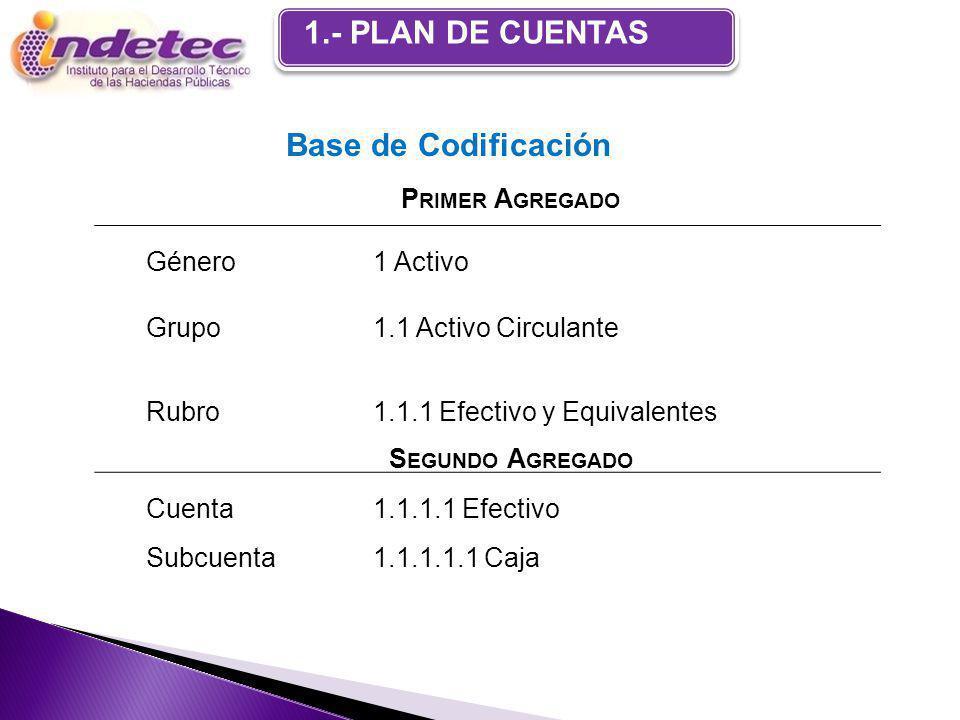1.- PLAN DE CUENTAS P RIMER A GREGADO Género1 Activo Grupo1.1 Activo Circulante Rubro 1.1.1 Efectivo y Equivalentes S EGUNDO A GREGADO Cuenta 1.1.1.1 Efectivo Subcuenta1.1.1.1.1 Caja Base de Codificación