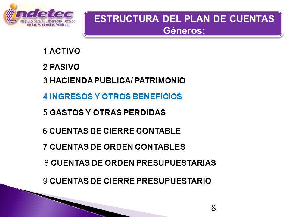 PLAN DE CUENTAS 8 1 ACTIVO 2 PASIVO 3 HACIENDA PUBLICA/ PATRIMONIO 4 INGRESOS Y OTROS BENEFICIOS 5 GASTOS Y OTRAS PERDIDAS 6 CUENTAS DE CIERRE CONTABLE 7 CUENTAS DE ORDEN CONTABLES 8 CUENTAS DE ORDEN PRESUPUESTARIAS 9 CUENTAS DE CIERRE PRESUPUESTARIO ESTRUCTURA DEL PLAN DE CUENTAS Géneros: