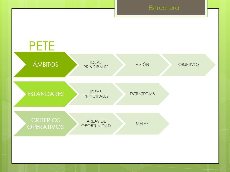 PETE ÁMBITOS IDEAS PRINCIPALES VISIÓNOBJETIVOS ESTÁNDARES IDEAS PRINCIPALES ESTRATEGIAS CRITERIOS OPERATIVOS ÁREAS DE OPORTUNIDAD METAS Estructura