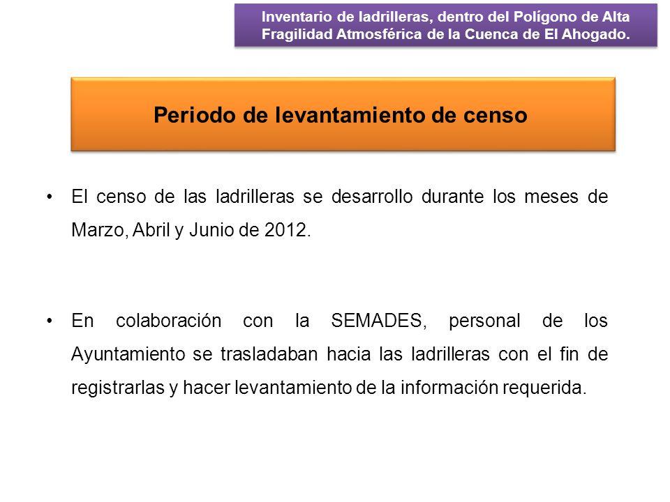 Resultados MunicipioLadrilleras El Salto147 Guadalajara6 Ixtlahuacán del Río20 Juanacatlán 7 Tala67 Tlajomulco de Zúñiga 37 Tlaquepaque 139 Zapotlanejo 57 TOTAL 480 Inventario de ladrilleras, dentro del Polígono de Alta Fragilidad Atmosférica de la Cuenca de El Ahogado.